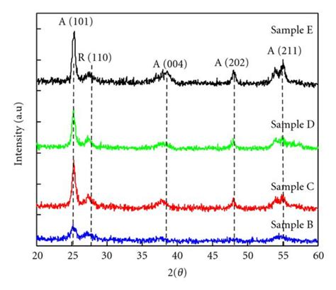 xrd pattern thin films xrd patterns of tio2 thin films deposited on si substrates