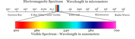 electromagnetic spectrum colors color spectrum chemistry tutorvista