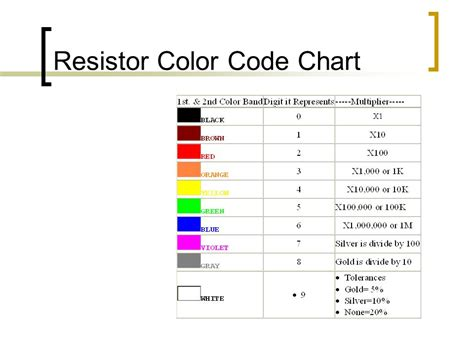 resistor colour coding with exles or how to read those resistors ppt