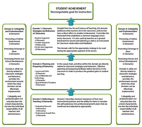robert marzano lesson plan template four domains of the marzano evaluation model