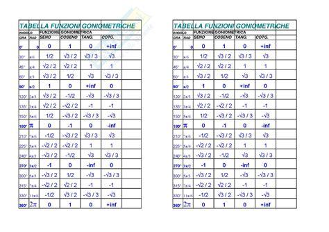 tavola seno e coseno analisi 1 funzioni trigonometriche