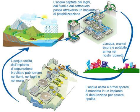 da dove viene l acqua rubinetto ciclo completo acqua
