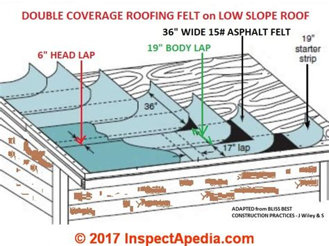 load shingles to roof low slope roofing php minimum roof pitch for asphalt