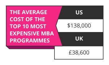 Most Expensive Mba In Uk by Is An Mba Programme Worth It Getsmarter
