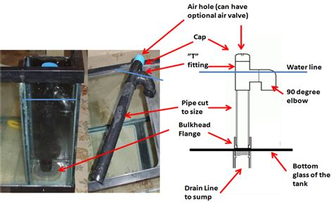 Plumbing A Reef Tank by How To Plumb A Aquarium To Sump And Return Reef Central