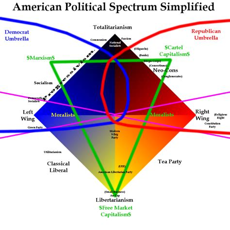 political spectrum diagram american political spectrum simplified 4 by shirouzhiwu on