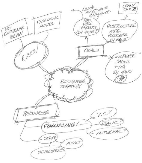 draw a mind map mind maps what is mind mapping