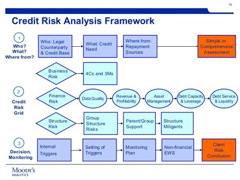 Credit Risk Assessment Formula global best practices in credit analysis and