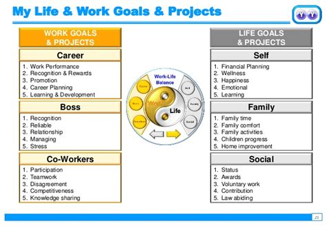 Mba Projects Work Balance by Achieving Success With Personal Growth Plan