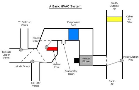 basic home hvac design hvac systems last longer with regular maintenance hvac