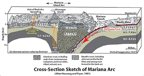 cross section of the world the mariana trench the mariana arc