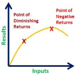 law of diminishing returns definition 5 cute ways relationships relate to economics seriously