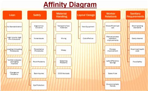 affinity diagram template affinity diagram templates images how to guide and refrence