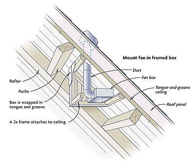 installing a bathroom exhaust fan through the roof venting a bathroom through sips fine homebuilding