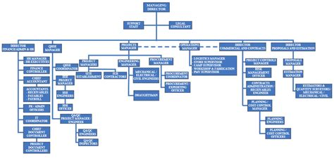 visio org chart tutorial how to create organizational chart in visio 2003 visio