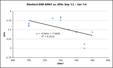 3 5 Gpa Enough For Mba by Stanford Gmat Vs Gpa Which Is More Important Mba Data