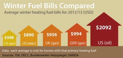 average house temperature what is the average heating bill the energy collective