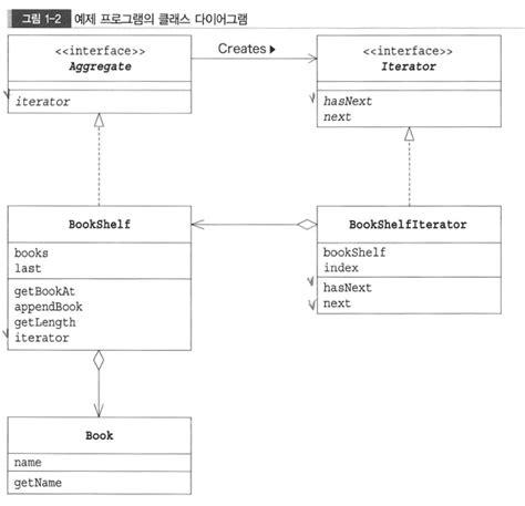java pattern g java dev java design pattern 1 iterator 샘플 코드1 반복자 변경