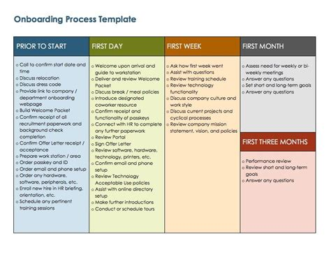 onboarding process template template idea
