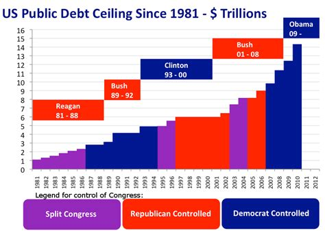 government debt ceiling united states debt ceiling crisis of 2011