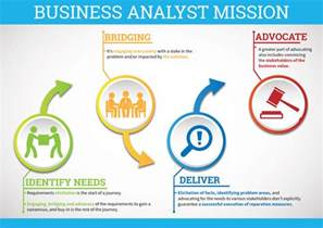 Ba Roles And Responsibilities by Why It S A Great Time To Be A Business Analyst Zarantech