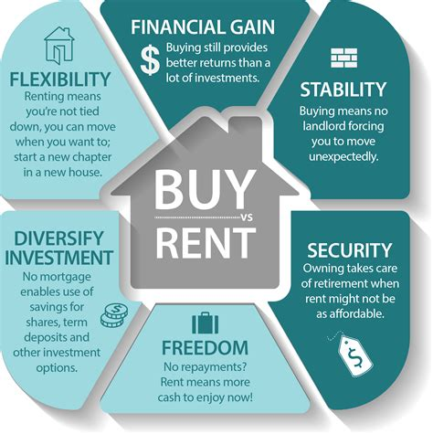 buying vs renting house making a decision of buying or renting a house real estate