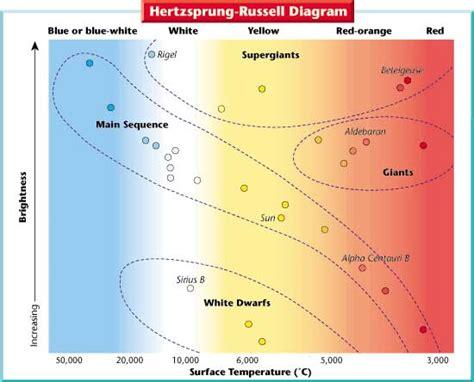 hr diagram activity middle school pearson science activity