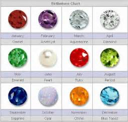 Teen birthday parties birthstones and birthstone jewelry gifts