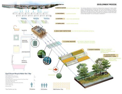 house water system design asla 2012 student awards desert farming moisturizer transition from dry lands to