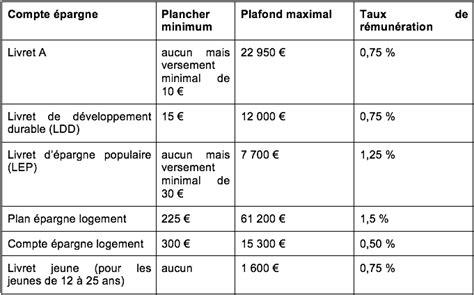 Qu Est Ce Que Le Plafond Epargne Retraite Non Utilisé by Compte Epargne Mode D Emploi