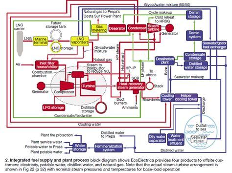 layout builder oneengine steam engine generator diagram chiller diagram wiring