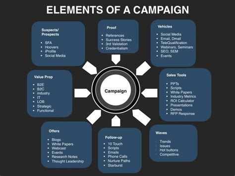 17 Best Images About Demand Generation On Pinterest Models Messages And Timeline Elements Of A Marketing Plan Template