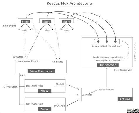 react js layout exle reactjs flux architecture visualized javascript