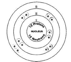 Magnesium Protons by This Is The Magnesium 24 Isotope It Has 12 Neutrons And
