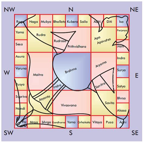 vastu shastra importance of entrance location