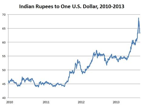 currency converter rupiah to rupees us dollar rate in rupee forex trading