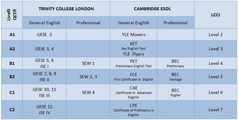 test b1 spagnolo certificazioni di lingua inglese salerno ssaiform