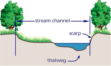section 80 stream key terms thalweg