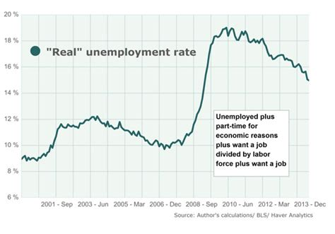 american job rate 2014 6 5 unemployment rate doesn t mean a thing to yellen