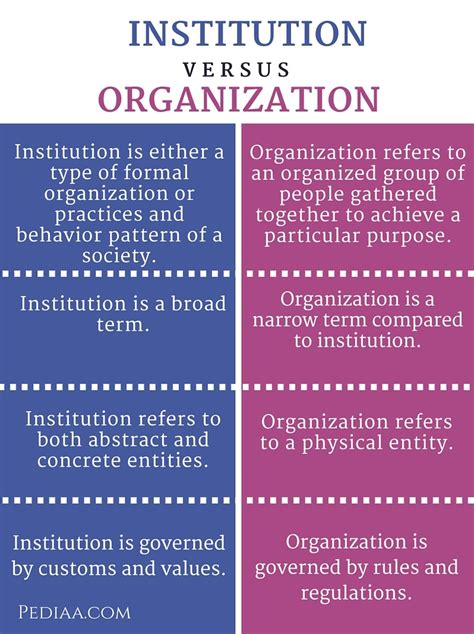 Difference Between Mba And Orgganizational Management by Difference Between Institution And Organization