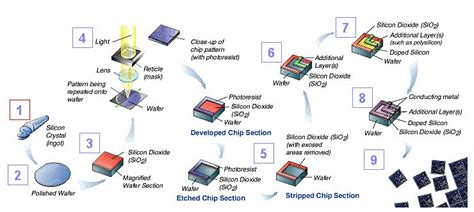 what is integrated circuit manufacturing semiconductor fab wiki