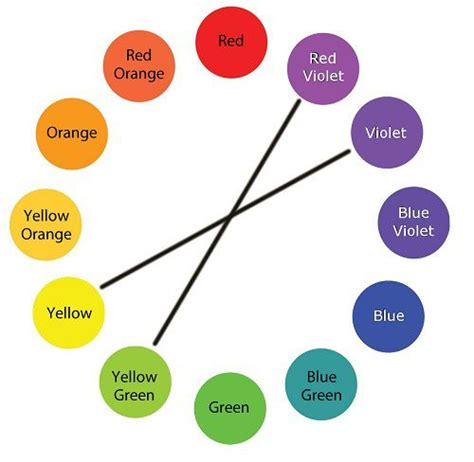 complementary colors list color wheel complementary colors color pallets in