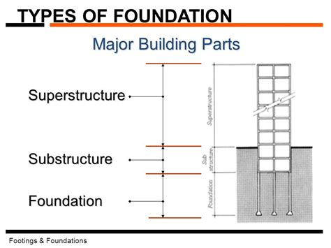 learning about house foundation types square one types of foundations for homes house plan 2017
