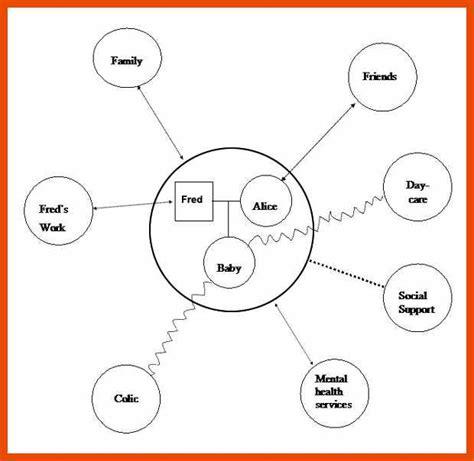 ecomaps social work template 4 5 ecomap template sopexle