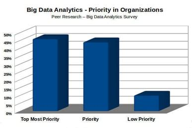Mba In Big Data Analytics In India by Big Data Scientists Demand Outgrowing Supply Business