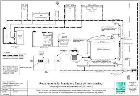 rainwater tank desing and installation handbook nov 08 info 026 requirements for installation of rainwater tanks