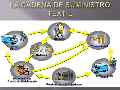 cadenas internacionales en ingles la cadena de abastecimiento textil