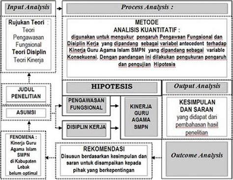 kerangka pemikiran tesis adalah contoh kerangka pemikiran tesis disertasi com jasa