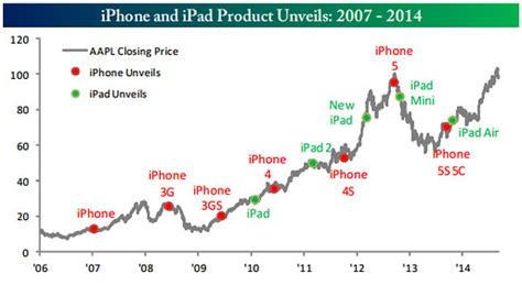best buy historical stock prices trading apple stock before iphone 6 is announced