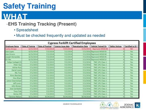 Safety Tracking Spreadsheet by Ehs Summit Ehs Zuni Initiative